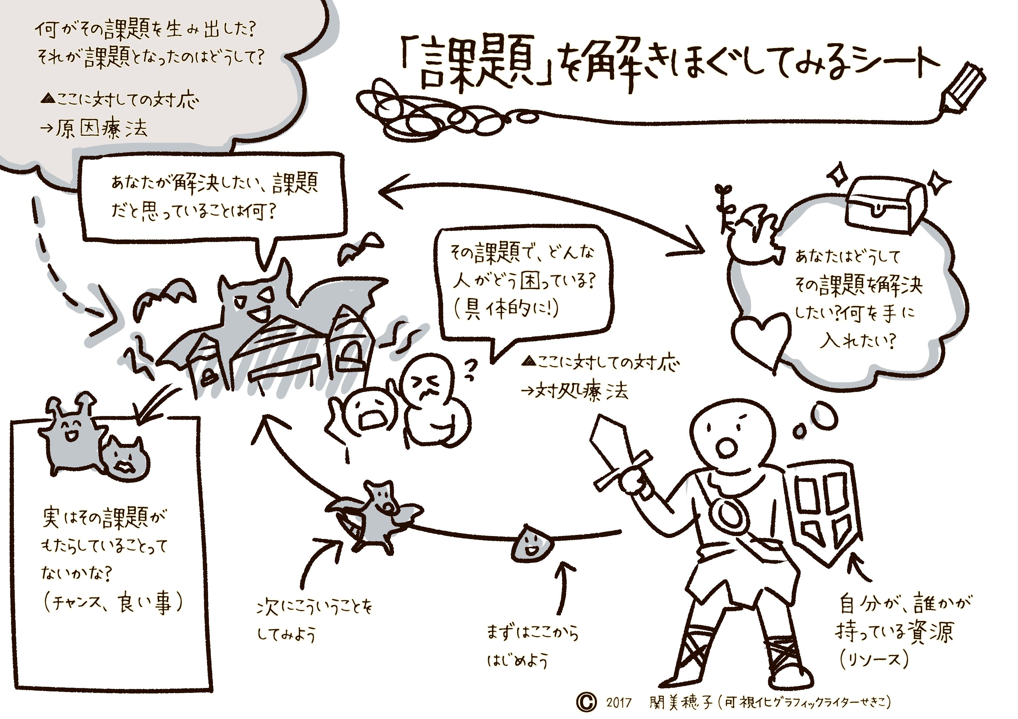 【無料公開】渾身の「課題を解きほぐしてみるシート」100人との対話を経て完成!