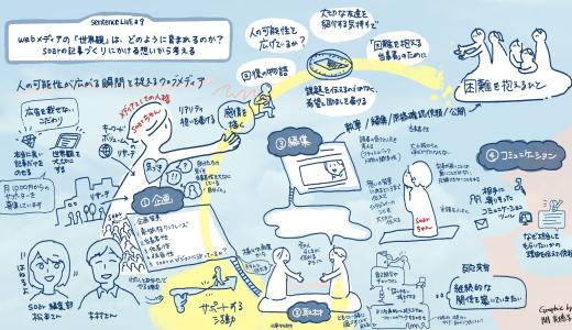 Webメディアの「世界観」について語る世界観をあらわす/オンラインイベントsentence LIVE#9